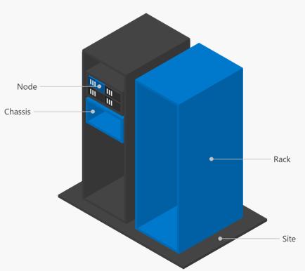 Что нового в Windows Server 2016 Failover Clustering - 32