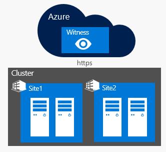 Что нового в Windows Server 2016 Failover Clustering - 9