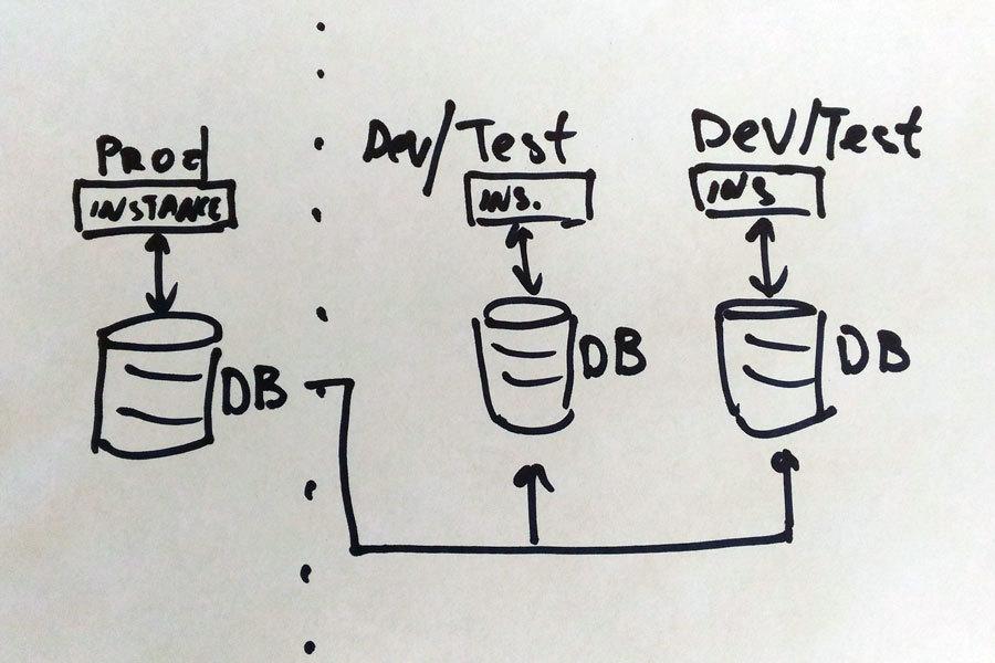 «Пьяная» база данных: как на 1 базе мы сделали 7 тестовых площадок, причём у каждой — свой собственный инкремент и дифф - 1