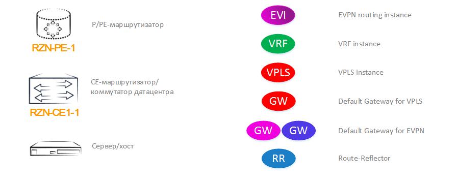 Сети для самых матёрых. Микровыпуск №7. EVPN - 3