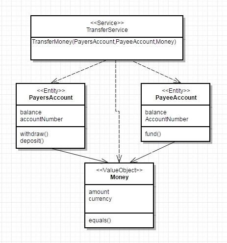 Domain-Driven Design: тактическое проектирование. Часть 2 - 3