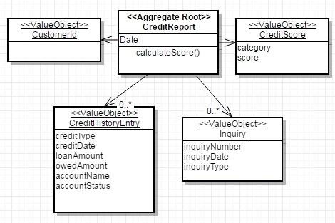Domain-Driven Design: тактическое проектирование. Часть 2 - 5