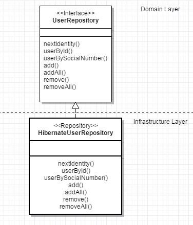 Domain-Driven Design: тактическое проектирование. Часть 2 - 6
