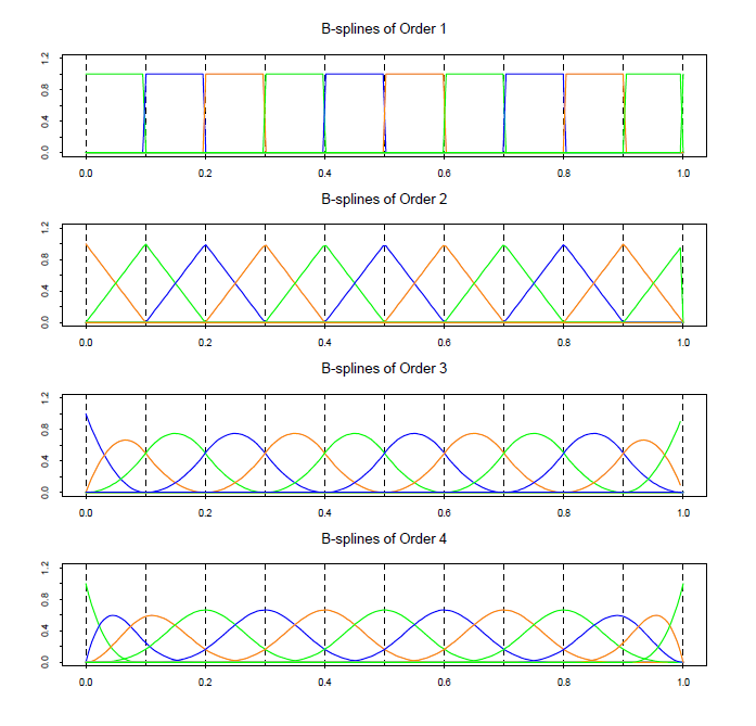 Оптимальная аппроксимация сплайнами - 15
