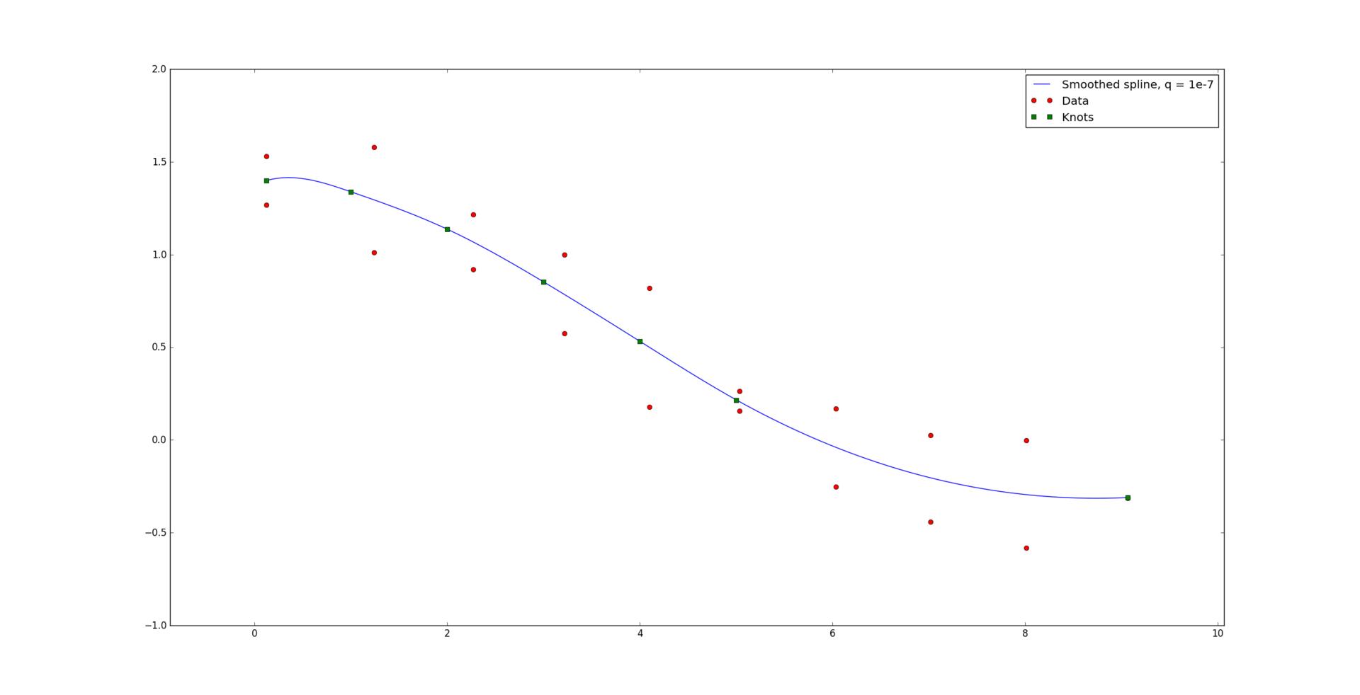 Оптимальная аппроксимация сплайнами - 43