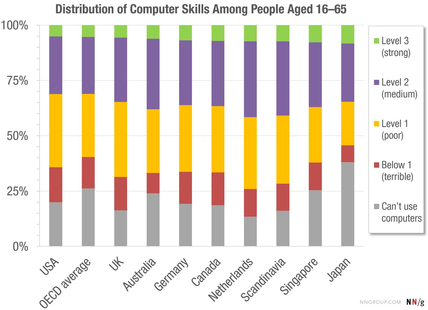 Распределение компьютерных навыков: только 5% людей можно назвать «продвинутыми пользователями» - 2