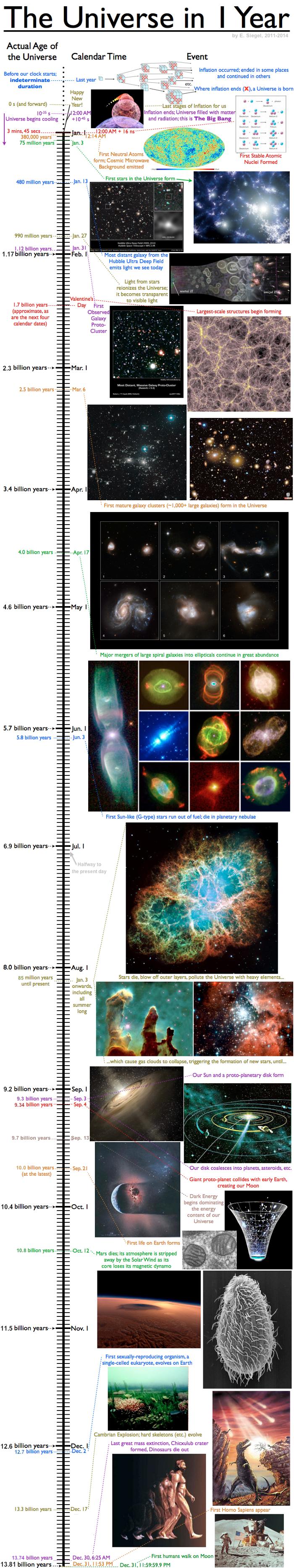 Спросите Итана №112: стоит ли бояться конца Вселенной - 4