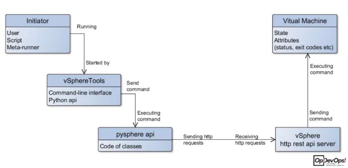 vSphereTools: Как мы создавали открытый инструмент для автоматизации работы с vSphere - 2