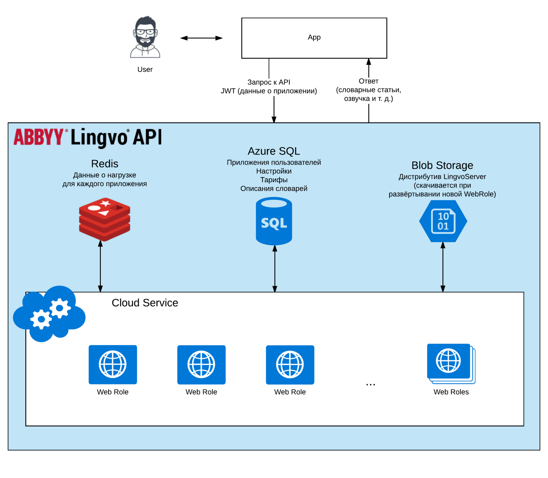 Lingvo API: словари ABBYY в облаке Windows Azure - 2