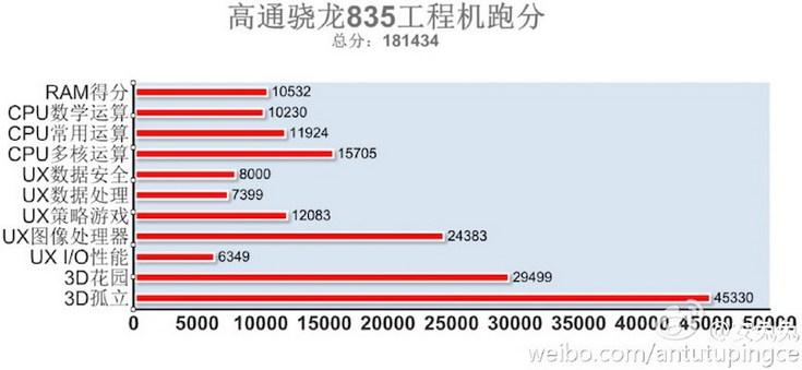 SoC Snapdragon 835 лидирует в рейтинге AnTuTu