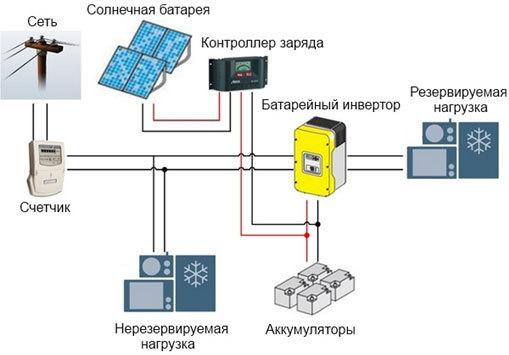 Массовая «альтернативная» энергетика в России – это реально? - 4