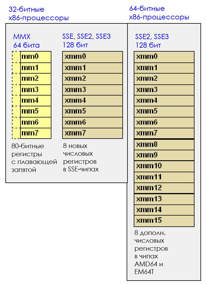 О языке С и производительности - 5