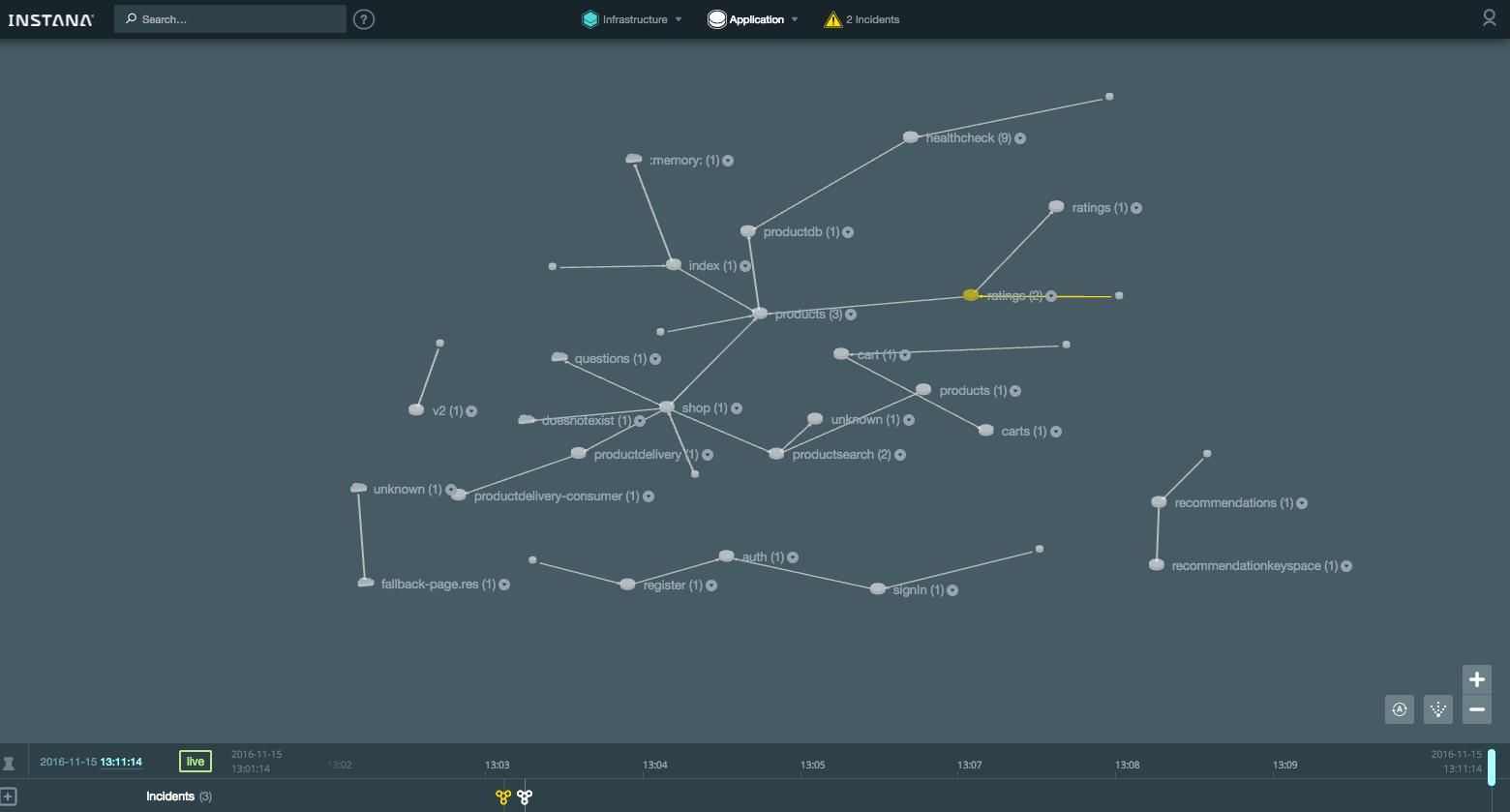 Обзор системы мониторинга приложений Instana - 8