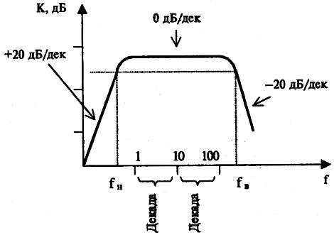 Основные параметры усилителей низкой частоты и акустики. Что нужно знать, чтобы не попасться на удочку маркетологов - 28