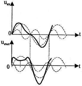 Основные параметры усилителей низкой частоты и акустики. Что нужно знать, чтобы не попасться на удочку маркетологов - 30
