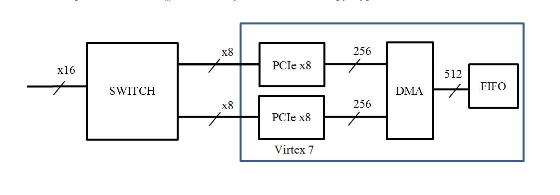 Реализация PCI Express v3.0 x16 на ПЛИС Virtex 7 - 2