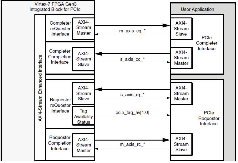 Реализация PCI Express v3.0 x16 на ПЛИС Virtex 7 - 3
