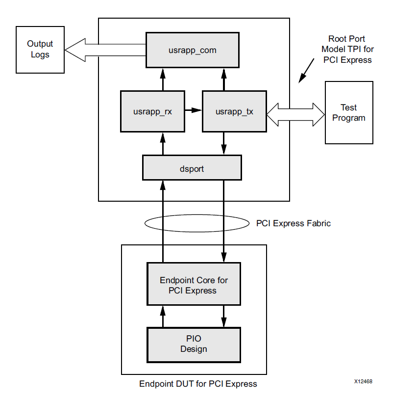 Реализация PCI Express v3.0 x16 на ПЛИС Virtex 7 - 4