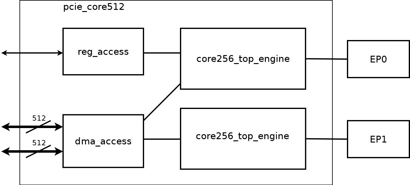 Реализация PCI Express v3.0 x16 на ПЛИС Virtex 7 - 5