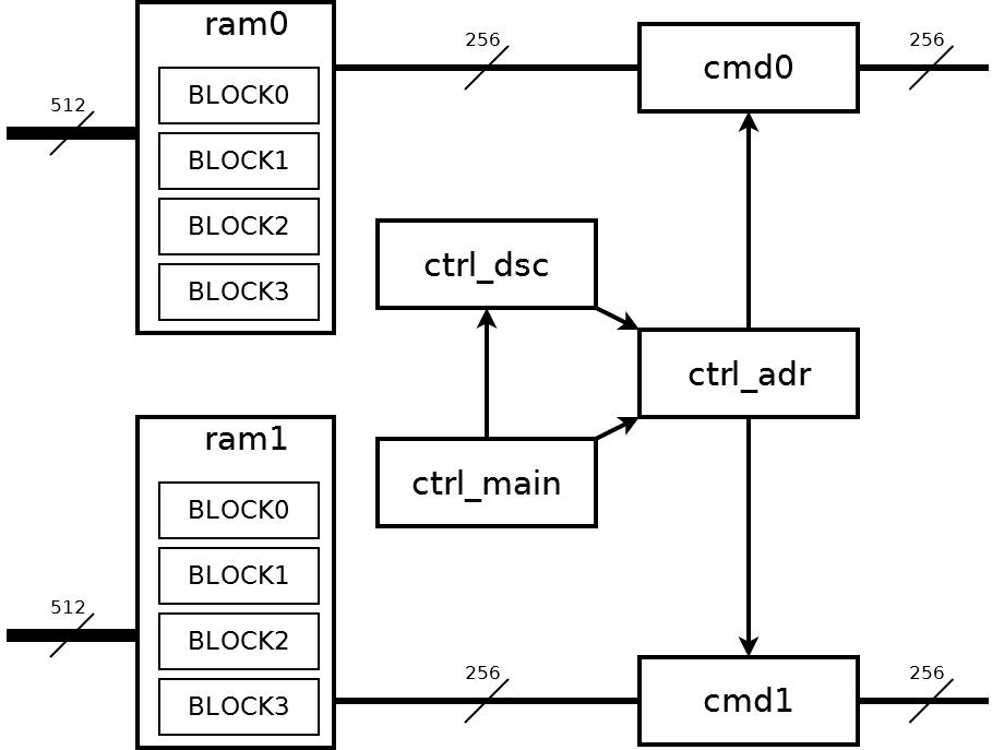 Реализация PCI Express v3.0 x16 на ПЛИС Virtex 7 - 6
