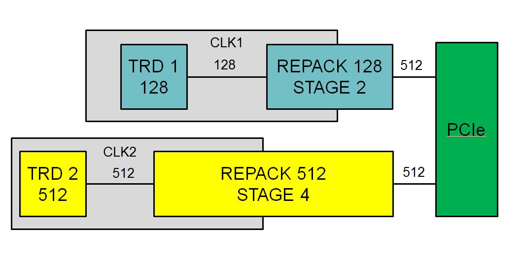 Реализация PCI Express v3.0 x16 на ПЛИС Virtex 7 - 7