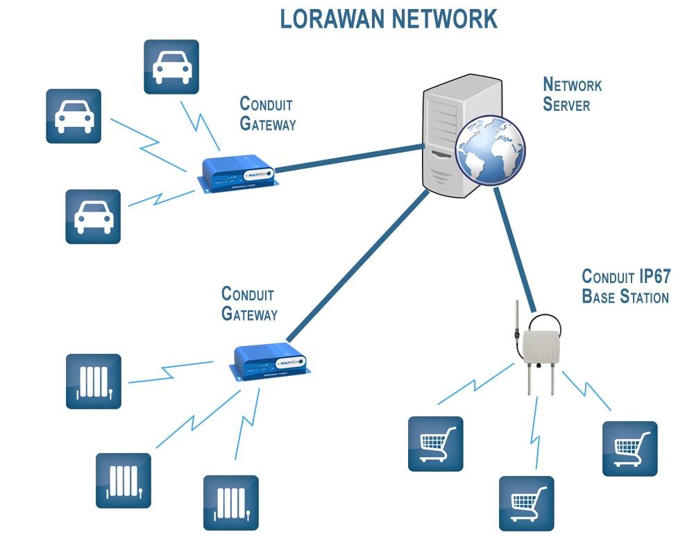 Спецификация LoRaWAN. Введение. Основные понятия и классы оконечных устройств - 2