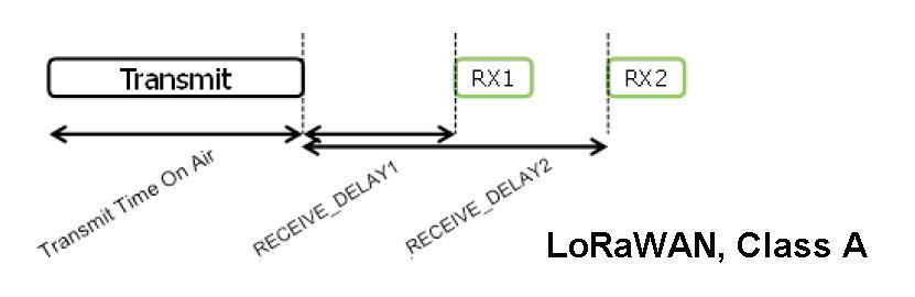 Спецификация LoRaWAN. Введение. Основные понятия и классы оконечных устройств - 3