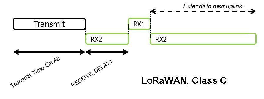 Спецификация LoRaWAN. Введение. Основные понятия и классы оконечных устройств - 4