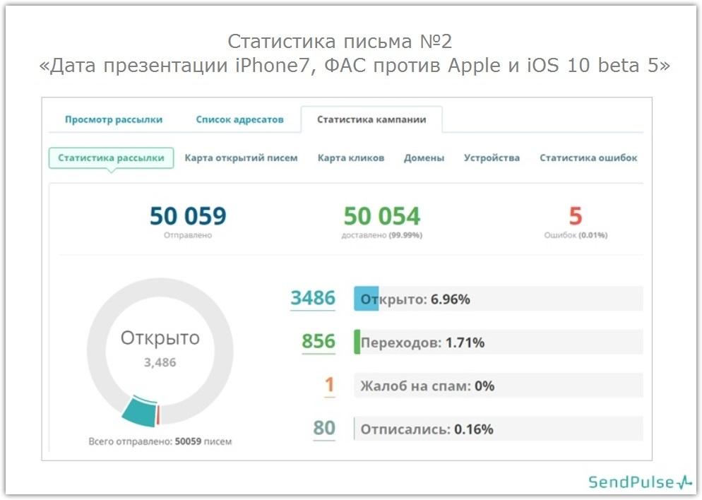 Как повысить Open Rate на 50%: советы и кейс от SendPulse - 20