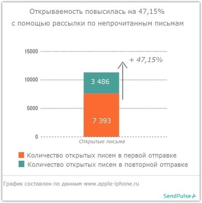 Как повысить Open Rate на 50%: советы и кейс от SendPulse - 21