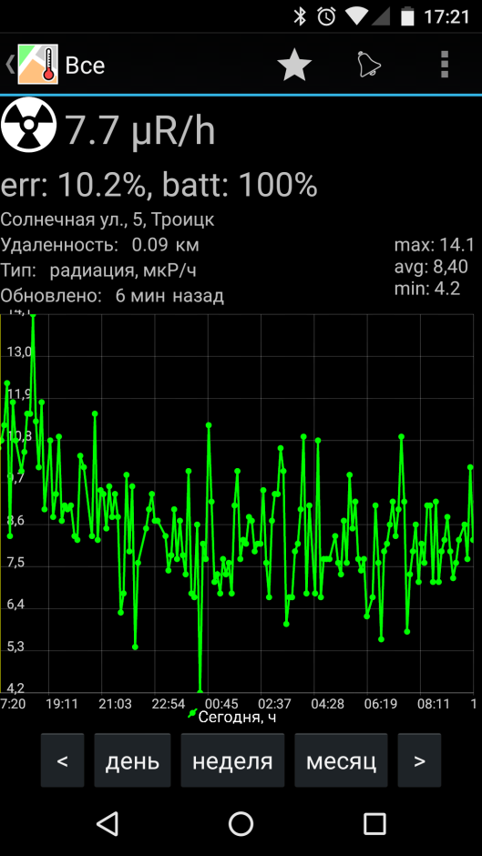 Подключаем беспроводной дозиметр радиации к сервису «Народный мониторинг» через Raspberry PI - 4