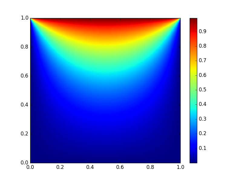 Сравнение производительности GPU-расчетов на Python и C - 1