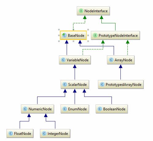 Коротко об архитектуре компонента Symfony Config - 2