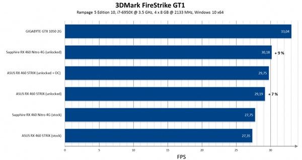После разблокировки GPU производительность AMD Radeon RX 460 повышается на величину до 10%