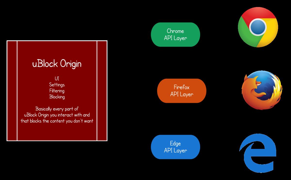 Расширение uBlock Origin вышло на Microsoft Edge - 2