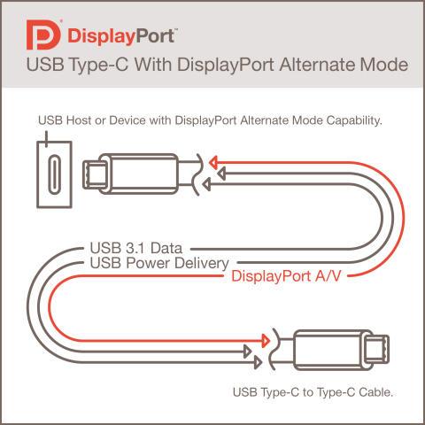 VESA сообщила о готовности спецификаций теста совместимости продукции, поддерживающей USB-C и DisplayPort Alt Mode