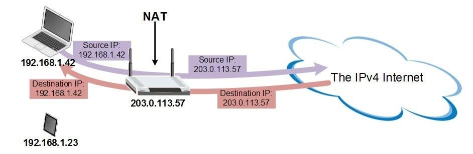 «Эхо прошлых лет»: Как решается вопрос недостатка адресов IPv4 - 2