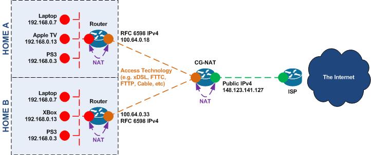 «Эхо прошлых лет»: Как решается вопрос недостатка адресов IPv4 - 3