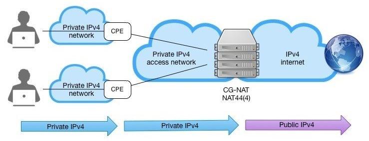 «Эхо прошлых лет»: Как решается вопрос недостатка адресов IPv4 - 4