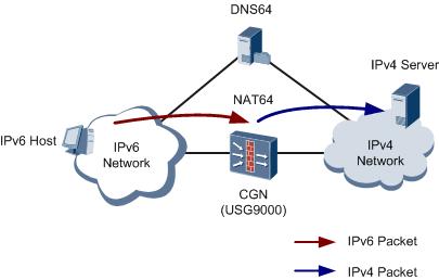 «Эхо прошлых лет»: Как решается вопрос недостатка адресов IPv4 - 5