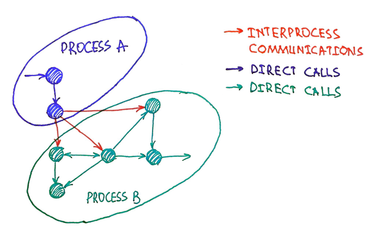 Использование паттерна SchedulableObject для выделения бизнес-логики в отдельный поток - 13
