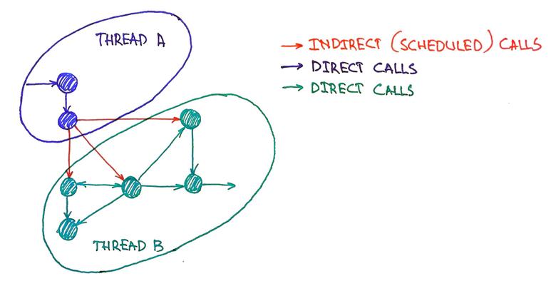 Использование паттерна SchedulableObject для выделения бизнес-логики в отдельный поток - 14