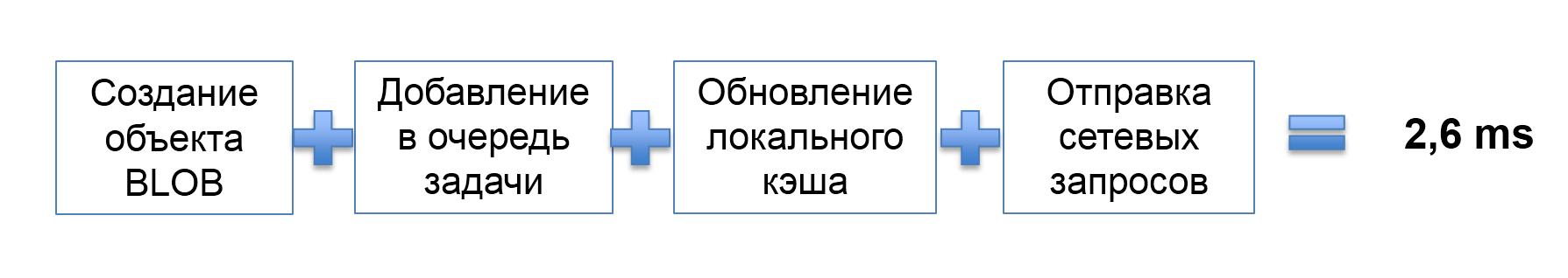 Использование паттерна SchedulableObject для выделения бизнес-логики в отдельный поток - 4