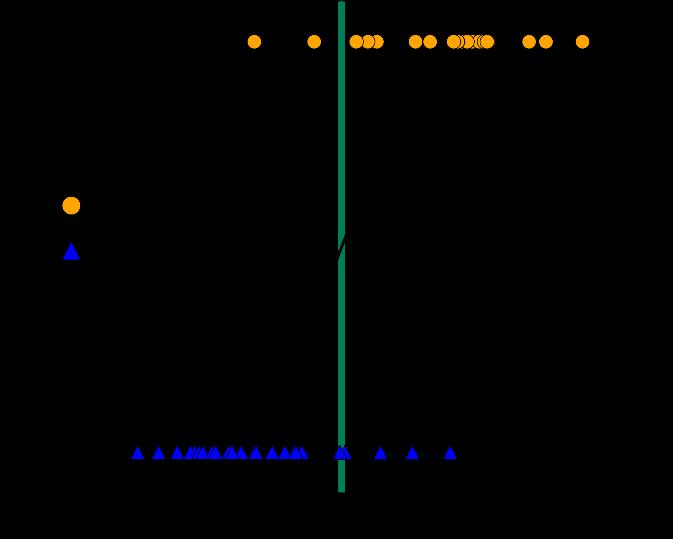 Как выбирать алгоритмы для машинного обучения Microsoft Azure - 5