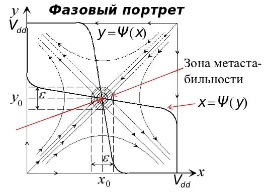О метастабильности в электронике - 5