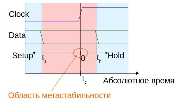 О метастабильности в электронике - 1