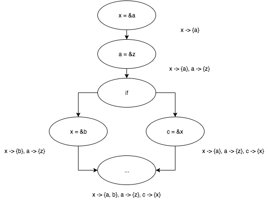 Пишем настоящий Pointer Analysis для LLVM. Часть 1: Введение или первое свидание с миром анализа программ - 10