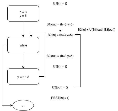 Пишем настоящий Pointer Analysis для LLVM. Часть 1: Введение или первое свидание с миром анализа программ - 5