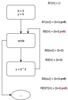 Пишем настоящий Pointer Analysis для LLVM. Часть 1: Введение или первое свидание с миром анализа программ - 7