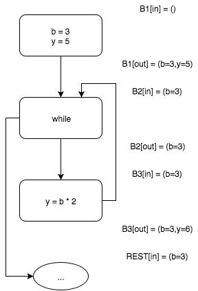 Пишем настоящий Pointer Analysis для LLVM. Часть 1: Введение или первое свидание с миром анализа программ - 8